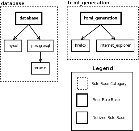 ../images/rule_base_categories.png